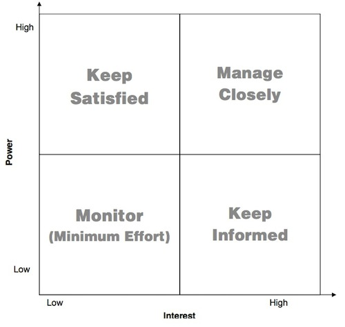 Doing A Stakeholder Analysis | Ron Edmondson