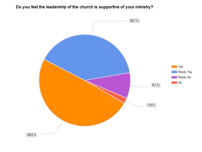 Results, Part 3: Pastor / Minister Health Survey